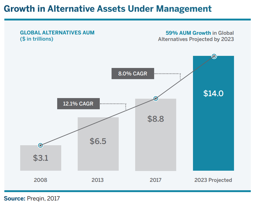 growth in alternative assets under management