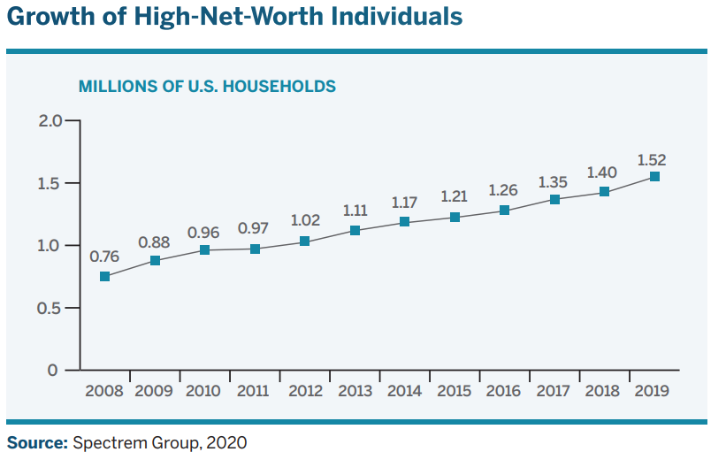 growth of high worth individuals