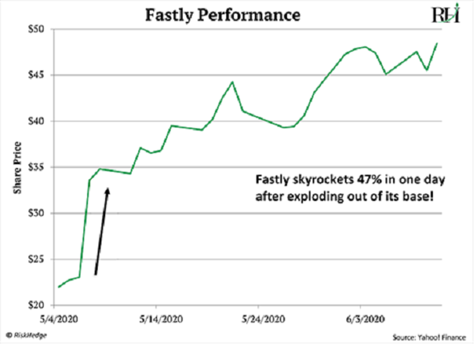 Fastly erupted: soaring 47% in just one day.