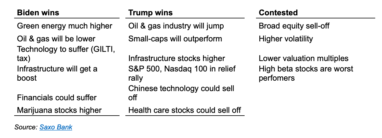 election2020 stock predictions