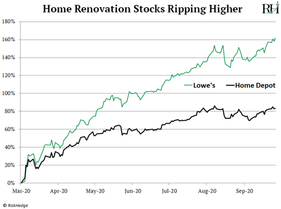 home improvement stocks are ripping higher