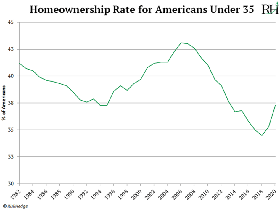 homeowners rate for americans under 35
